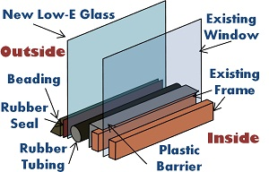 This can occur at the top and bottom of the window. The top is normally well protected by the eaves; the bottom can be addressed by a small breather gap.  sc 1 st  DIY Double Glazing & DIY Double Glaze -\u003e How To Do -\u003e Old method for installing Secondary ...